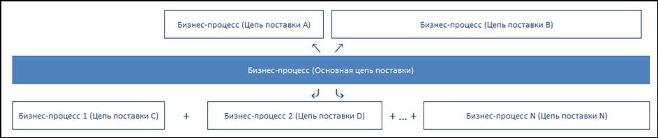 Имитационное моделирование в Управление Запасами